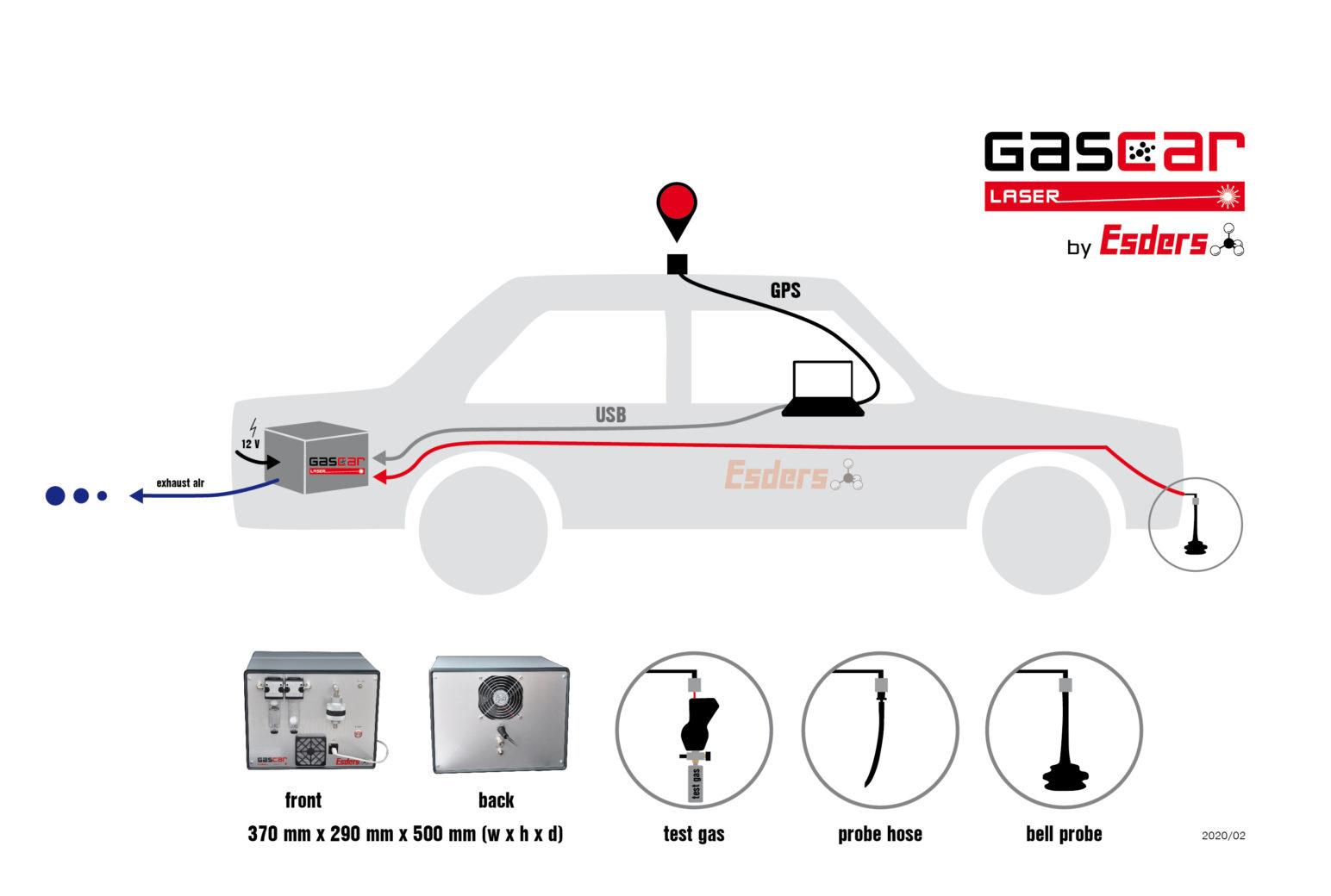 GasCar-setup