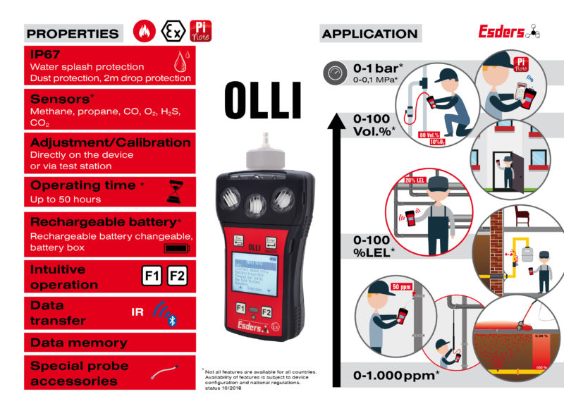 PRESS RELEASE – Esders Presents Multi-range Gas Measurement, OLLI
