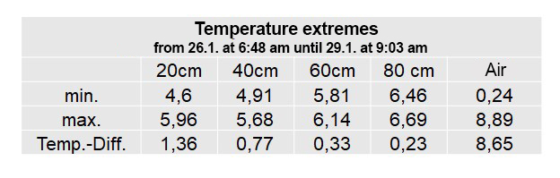 table-of-temperature-extremes
