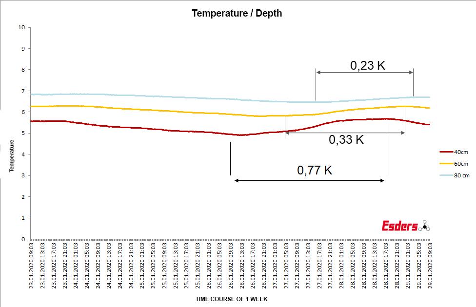 temperature-change-soil