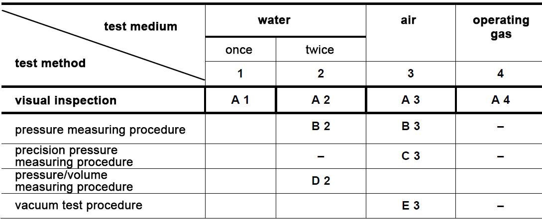 test-procedure-test-medium