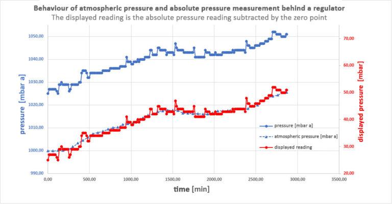 absolute-pressure-measurement-behind-regulator-with-displayed-reading