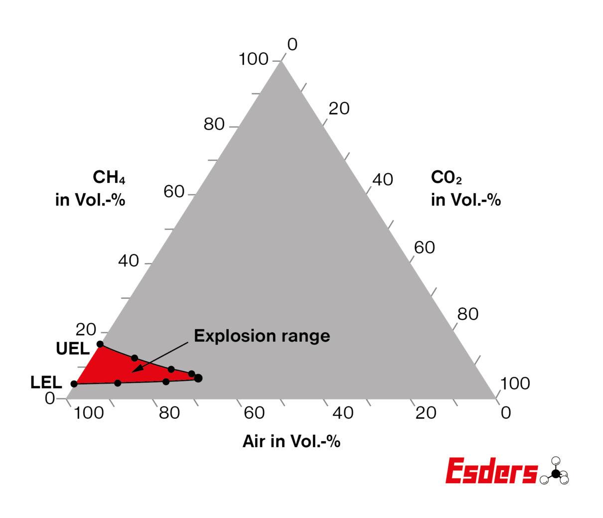 Explosion-range-methane
