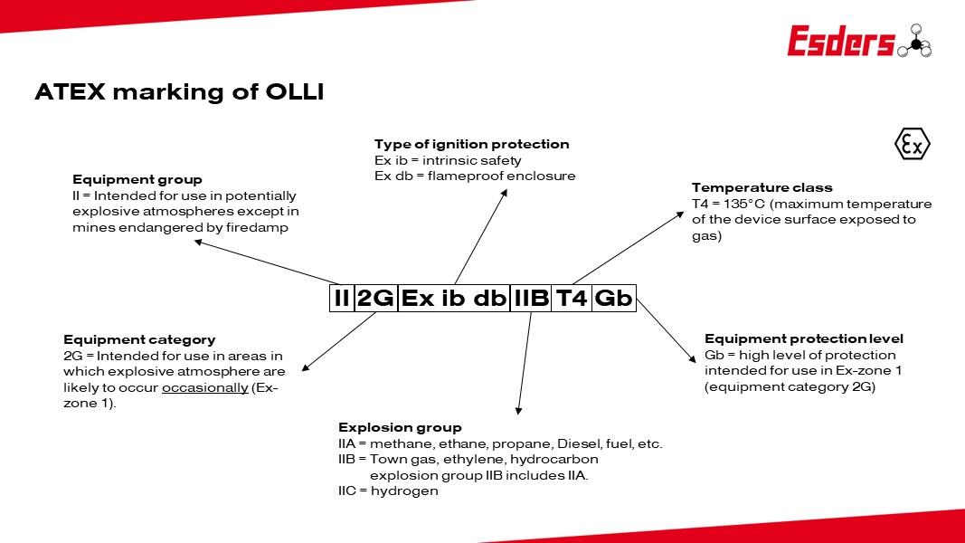 ATEX-marking-OLLI