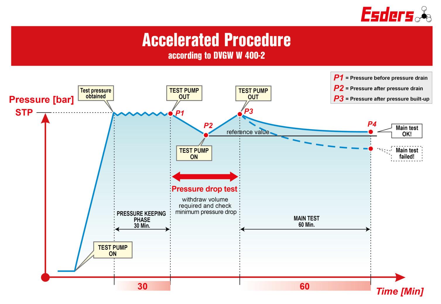 Accelerated-Prodedure