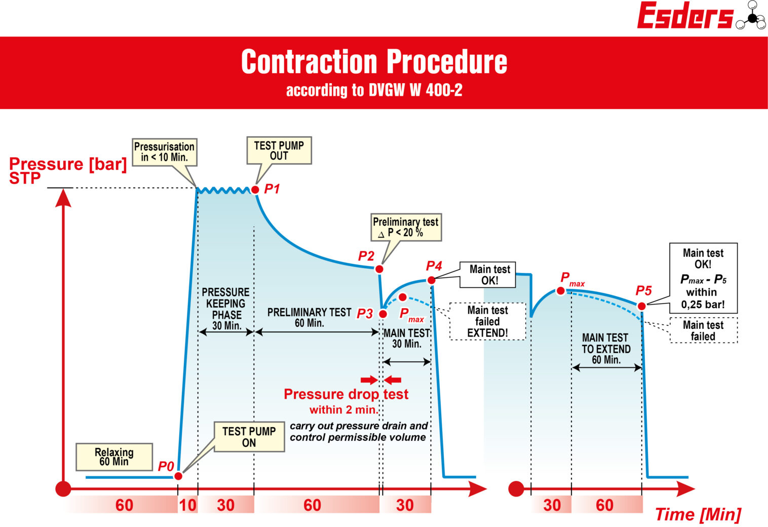 Contraction-Test