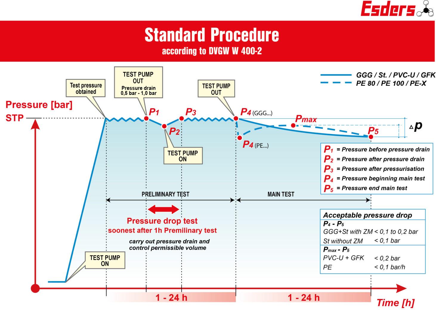 Standard-Procedure