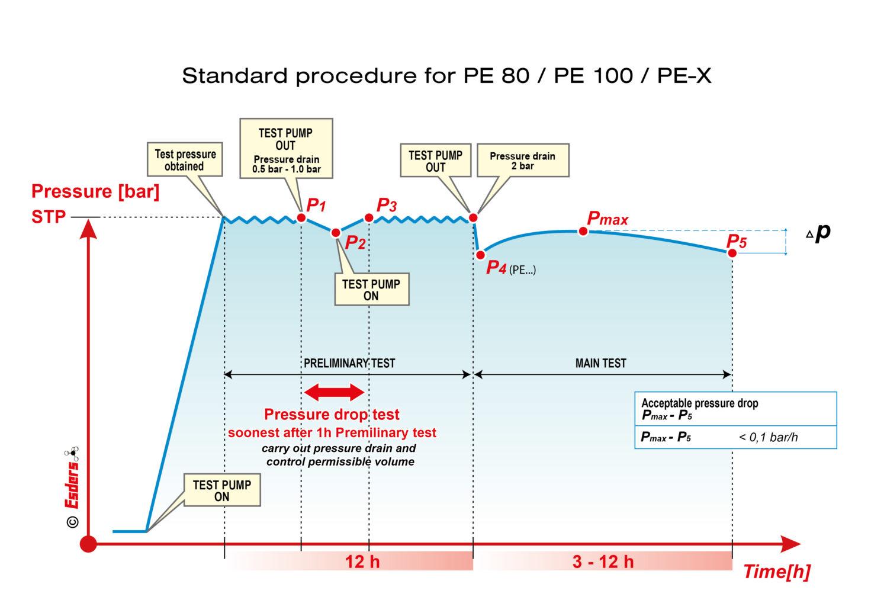 Standard-Procedure-DVGW-PE80-PE100