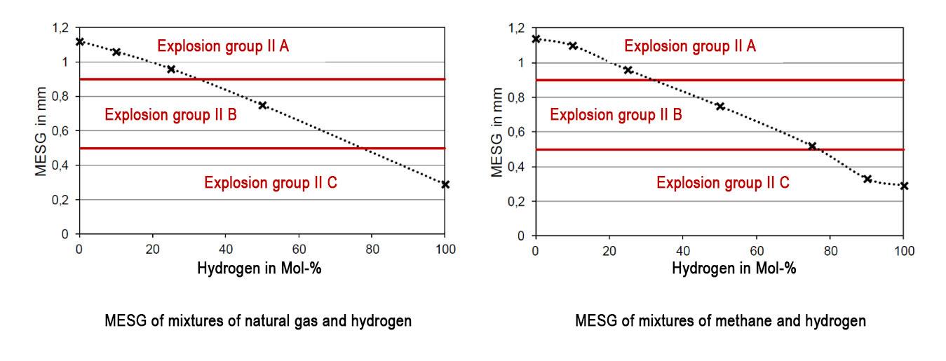 graphs-hydrogen-gas-mixtures