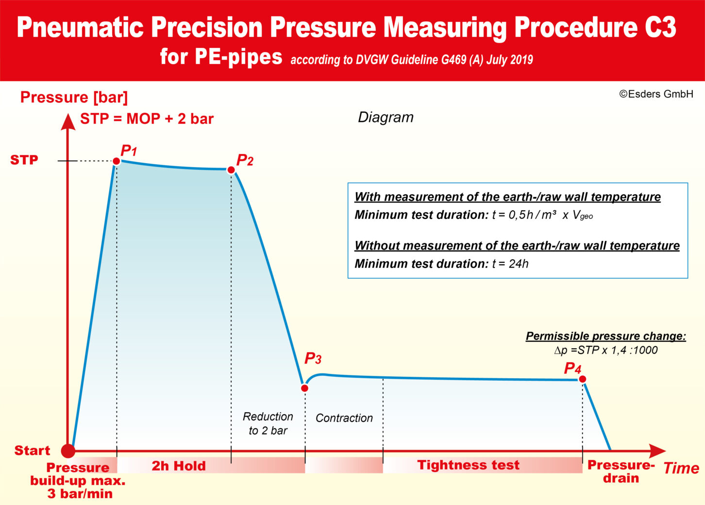 Precision-Measuring-procedure-with-air