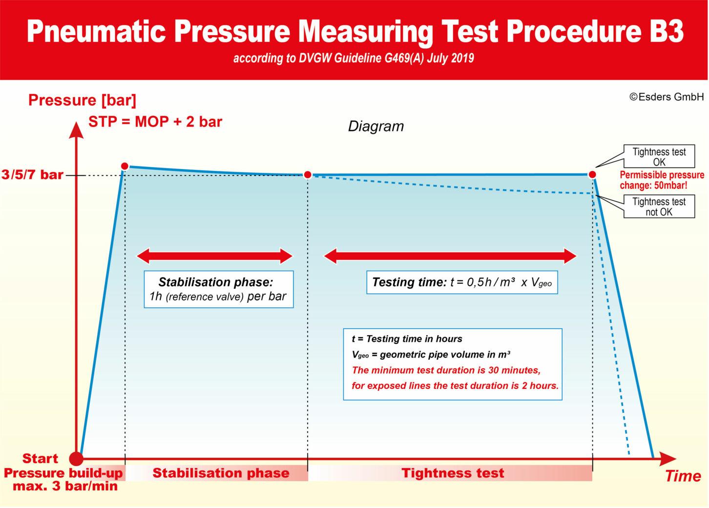 Pressure-Measuring-procedures-B3-G469