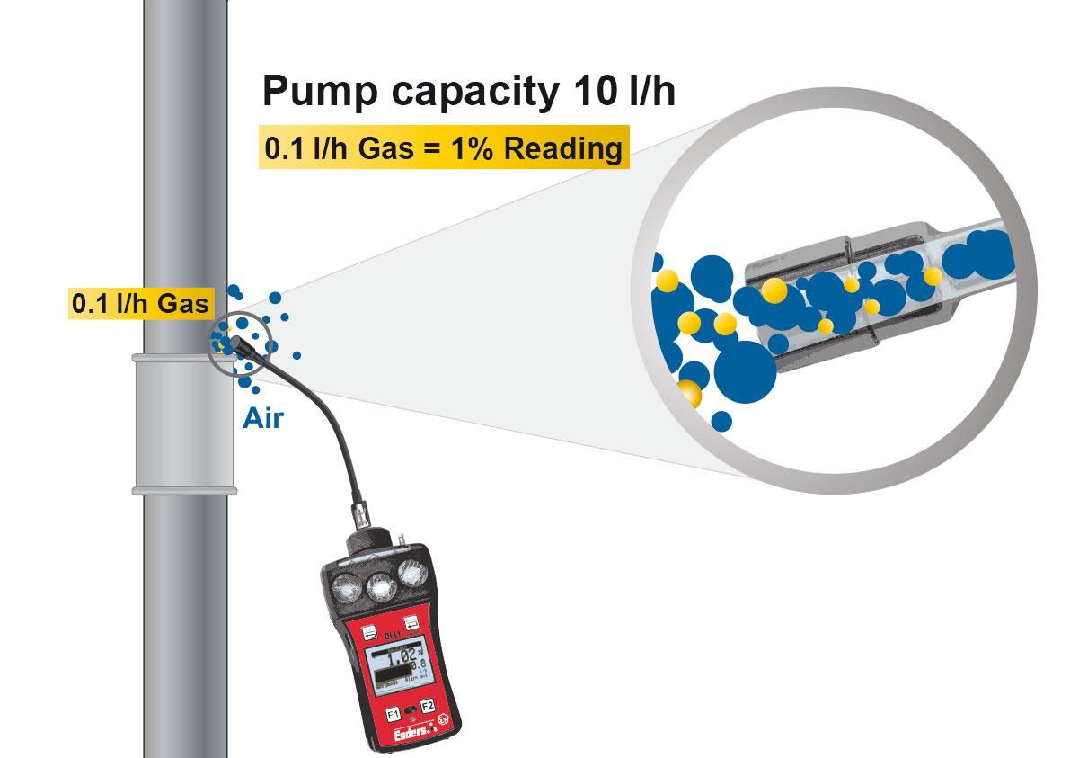 Pump-capacity-OLLI