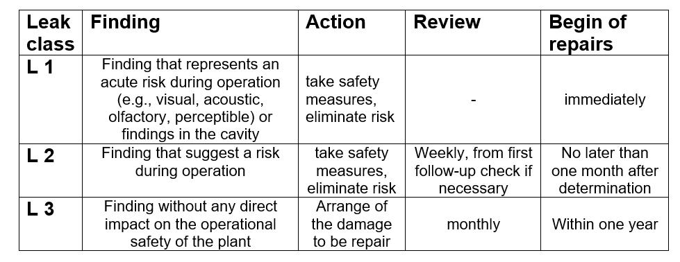Classification-Scheme-Gas-Leaks